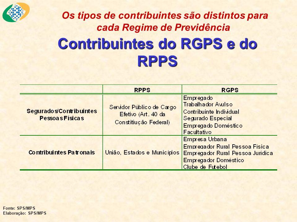 Contribuintes do RGPS e do RPPS Os tipos de contribuintes são distintos para cada Regime de Previdência Fonte: SPS/MPS Elaboração: SPS/MPS