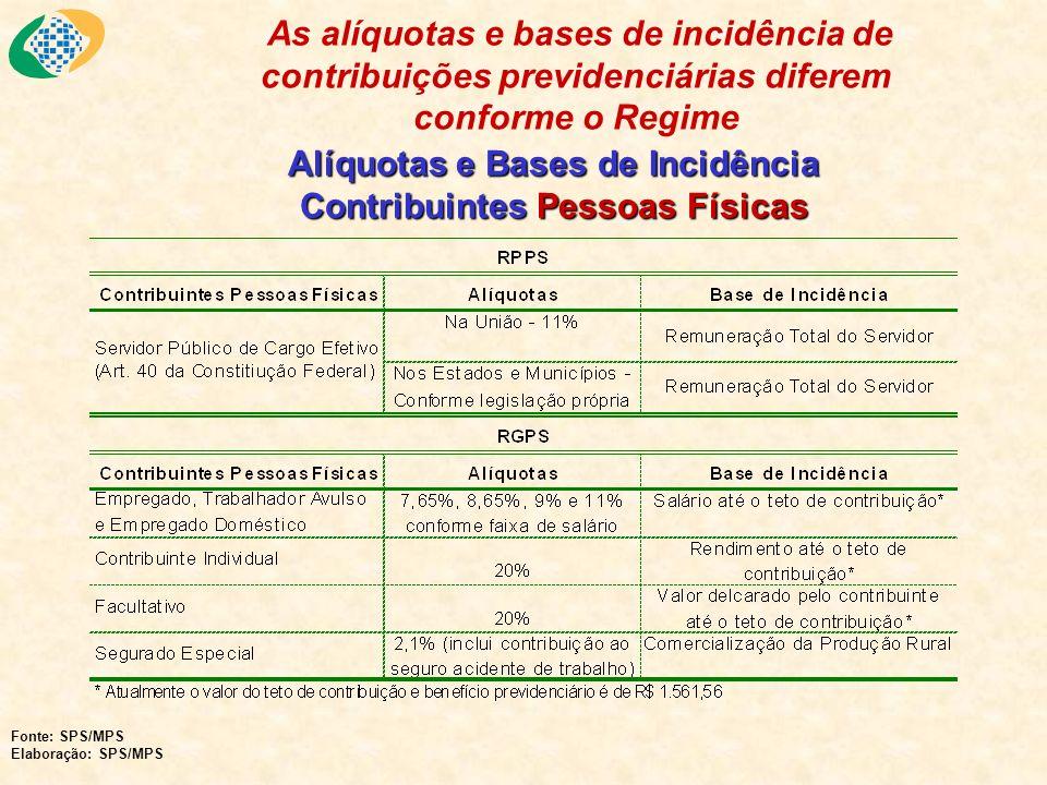 Alíquotas e Bases de Incidência Contribuintes Pessoas Físicas As alíquotas e bases de incidência de contribuições previdenciárias diferem conforme o R