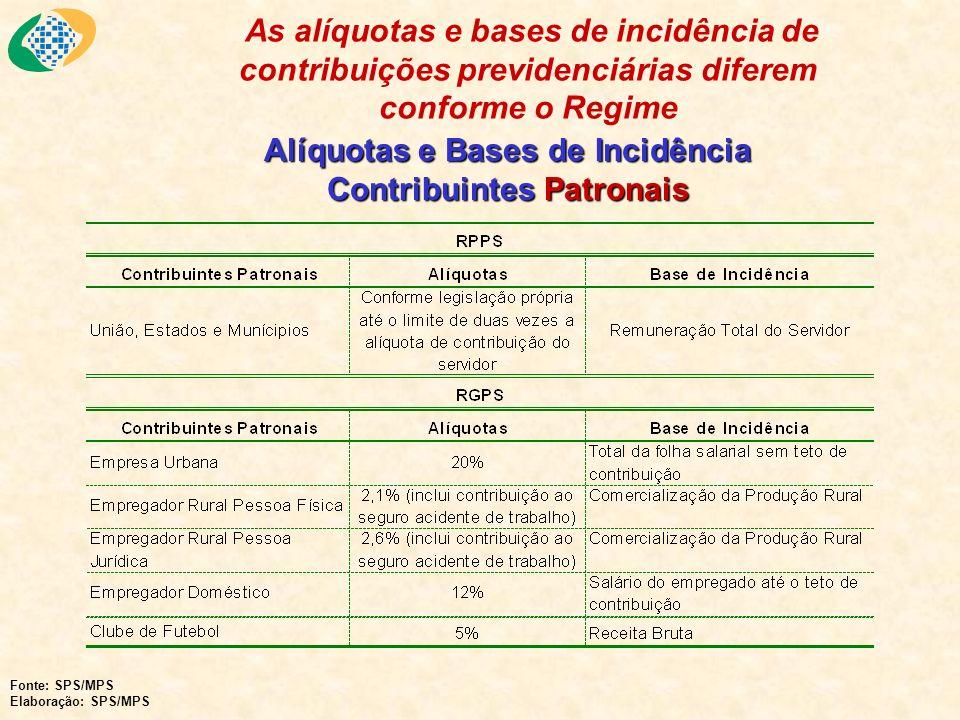 Alíquotas e Bases de Incidência Contribuintes Patronais As alíquotas e bases de incidência de contribuições previdenciárias diferem conforme o Regime