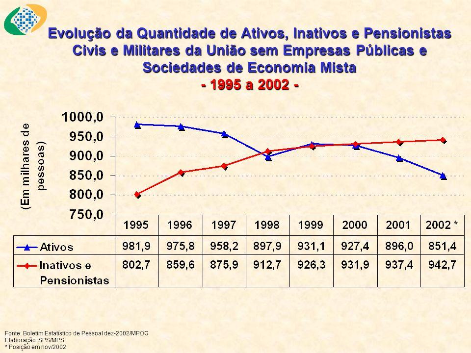 Evolução da Quantidade de Ativos, Inativos e Pensionistas Civis e Militares da União sem Empresas Públicas e Sociedades de Economia Mista - 1995 a 200