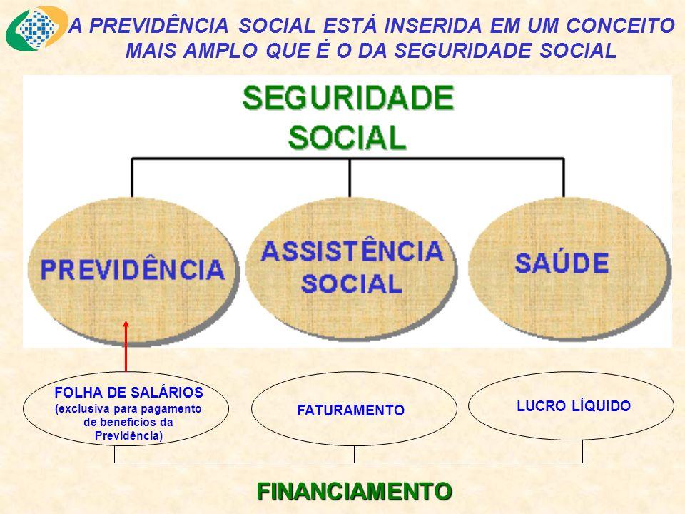 FOLHA DE SALÁRIOS (exclusiva para pagamento de benefícios da Previdência) FATURAMENTO LUCRO LÍQUIDO FINANCIAMENTO A PREVIDÊNCIA SOCIAL ESTÁ INSERIDA E
