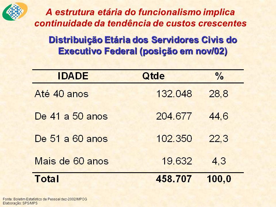 A estrutura etária do funcionalismo implica continuidade da tendência de custos crescentes Distribuição Etária dos Servidores Civis do Executivo Feder