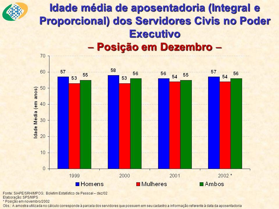 Idade média de aposentadoria (Integral e Proporcional) dos Servidores Civis no Poder Executivo Posição em Dezembro Idade média de aposentadoria (Integ