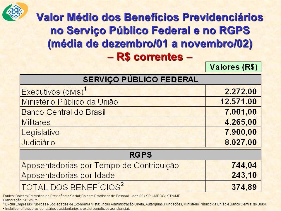 Valor Médio dos Benefícios Previdenciários no Serviço Público Federal e no RGPS (média de dezembro/01 a novembro/02) R$ correntes Valor Médio dos Bene
