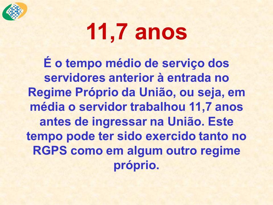 11,7 anos É o tempo médio de serviço dos servidores anterior à entrada no Regime Próprio da União, ou seja, em média o servidor trabalhou 11,7 anos an
