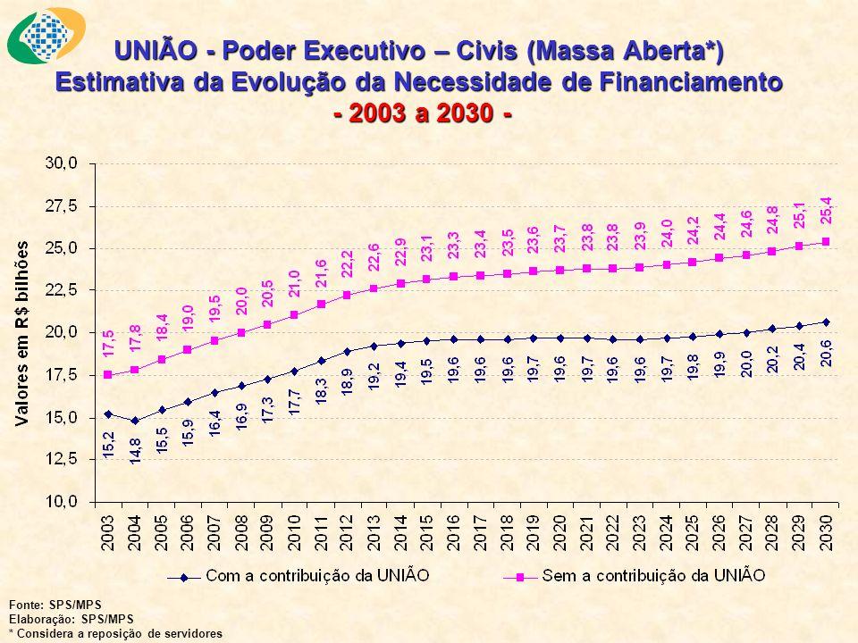 UNIÃO - Poder Executivo – Civis (Massa Aberta*) Estimativa da Evolução da Necessidade de Financiamento - 2003 a 2030 - Fonte: SPS/MPS Elaboração: SPS/