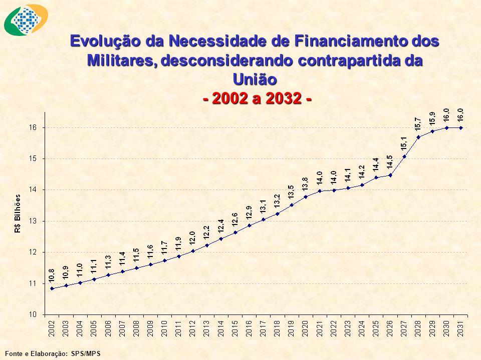 Evolução da Necessidade de Financiamento dos Militares, desconsiderando contrapartida da União - 2002 a 2032 - Fonte e Elaboração: SPS/MPS