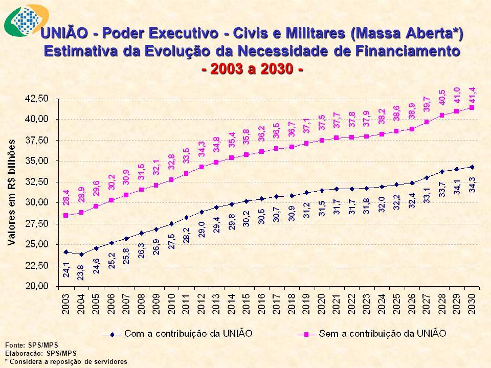 UNIÃO - Poder Executivo - Civis e Militares (Massa Aberta*) Estimativa da Evolução da Necessidade de Financiamento - 2003 a 2030 - Fonte: SPS/MPS Elab