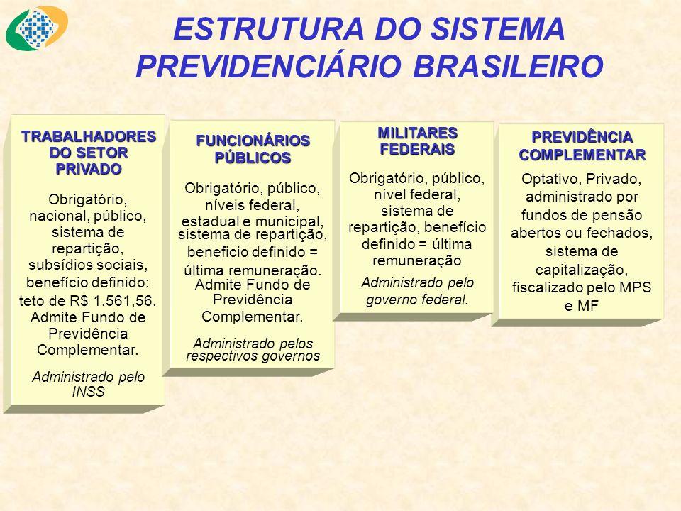 ESTRUTURA DO SISTEMA PREVIDENCIÁRIO BRASILEIRO TRABALHADORES DO SETOR PRIVADO Obrigatório, nacional, público, sistema de repartição, subsídios sociais