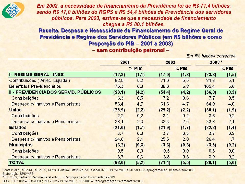 Receita, Despesa e Necessidade de Financiamento do Regime Geral de Previdência e Regime dos Servidores Públicos (em R$ bilhões e como Proporção do PIB 2001 a 2003) com contribuição patronal de 2:1 Receita, Despesa e Necessidade de Financiamento do Regime Geral de Previdência e Regime dos Servidores Públicos (em R$ bilhões e como Proporção do PIB 2001 a 2003) com contribuição patronal de 2:1 Em 2002, a necessidade de financiamento da Previdência foi de R$ 56,8 bilhões, sendo R$ 17,0 bilhões do RGPS e R$ 39,8 bilhões da Previdência dos servidores públicos.