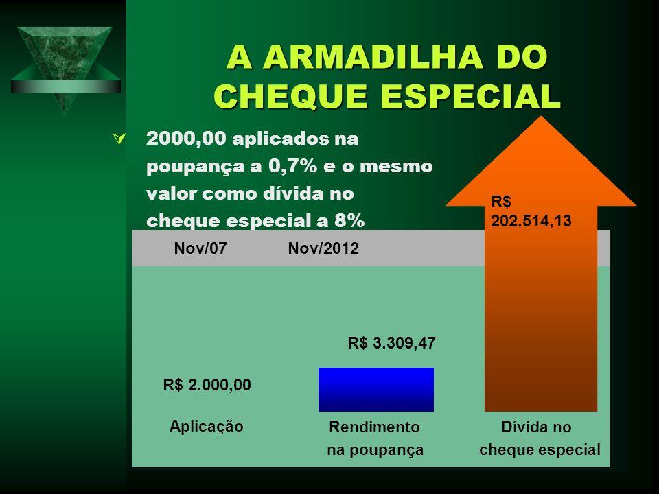 A ARMADILHA DO CHEQUE ESPECIAL 2000,00 aplicados na poupança a 0,7% e o mesmo valor como dívida no cheque especial a 8% Rendimento Dívida no na poupan