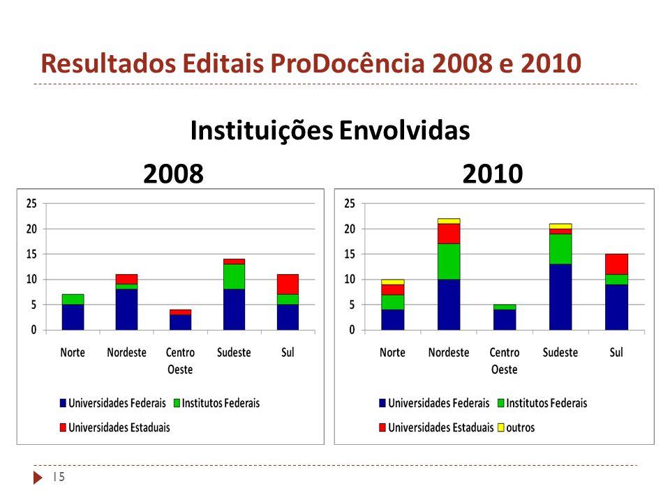 Resultados Editais ProDocência 2008 e 2010 Instituições Envolvidas 20082010 15