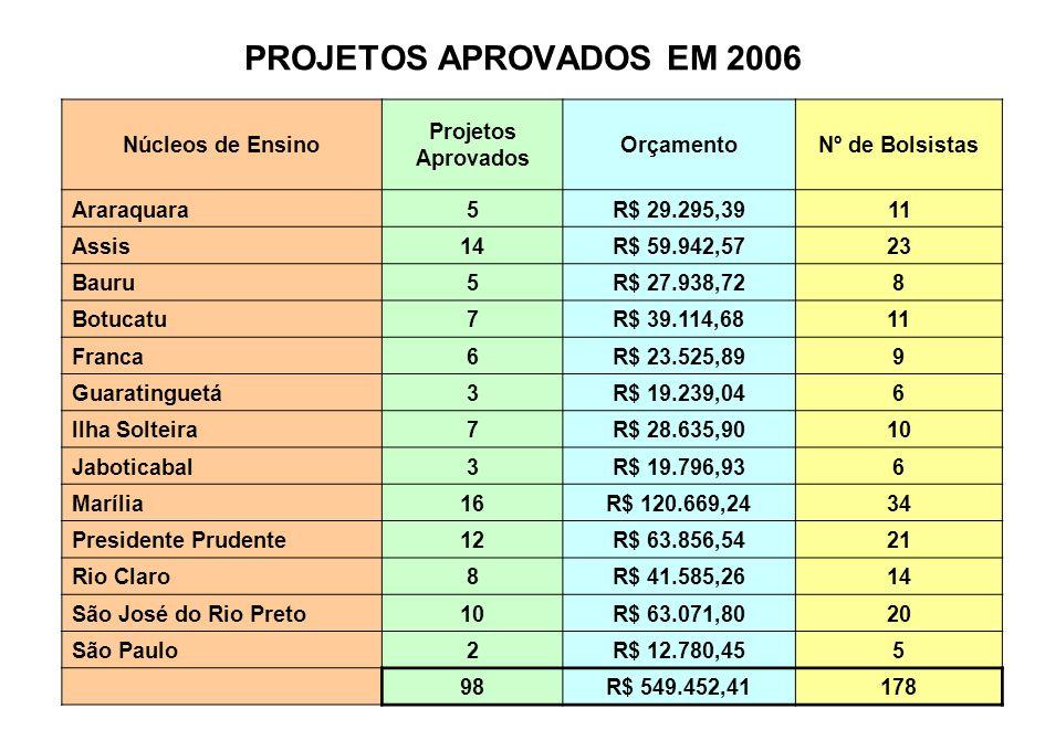 PROJETOS APROVADOS EM 2007 Núcleos de Ensino Projetos Aprovados Orçamento Escolas Parceiras Bolsistas Araraquara FCL4R$ 25.587,6159 IQ1R$ 9.694,3554 AssisFCL15R$ 59.986,732322 BauruFC7R$ 56.035,231216 BotucatuIB9R$ 44.242,691014 FrancaFHDSS6R$ 31.690,38911 GuaratinguetáFE2R$ 15.867,9375 Ilha SolteiraFE7R$ 42.178,851815 JaboticabalFCAV3R$ 14.467,9545 MaríliaFFC18R$ 154.633,755046 Presidente PrudenteFCT16R$ 102.578,124735 Rio Claro IB8R$ 51.892,661917 IGCE1R$ 6.124,2312 S.J.