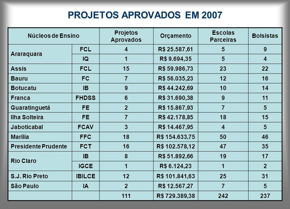 PROJETOS APROVADOS EM 2007 Núcleos de Ensino Projetos Aprovados Orçamento Escolas Parceiras Bolsistas Araraquara FCL4R$ 25.587,6159 IQ1R$ 9.694,3554 A