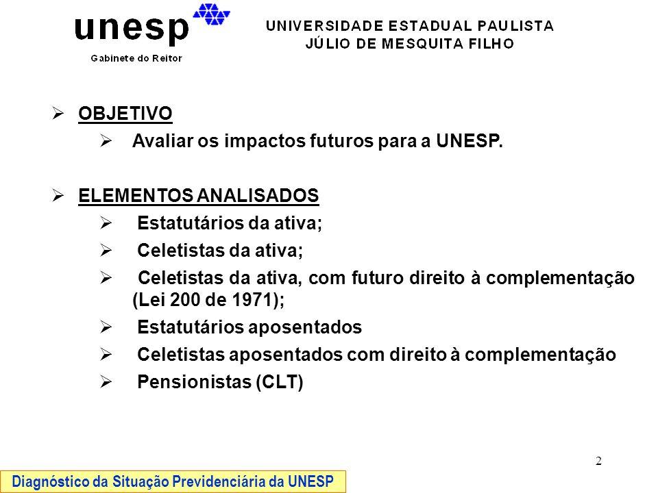 2 OBJETIVO Avaliar os impactos futuros para a UNESP. ELEMENTOS ANALISADOS Estatutários da ativa; Celetistas da ativa; Celetistas da ativa, com futuro