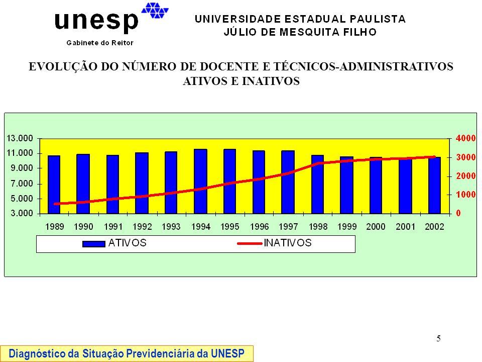 6 APOSENTADORIAS EFETIVADAS DOS SERVIDORES ESTATUTÁRIOS DA UNESP Período 1992/2002 Diagnóstico da Situação Previdenciária da UNESP