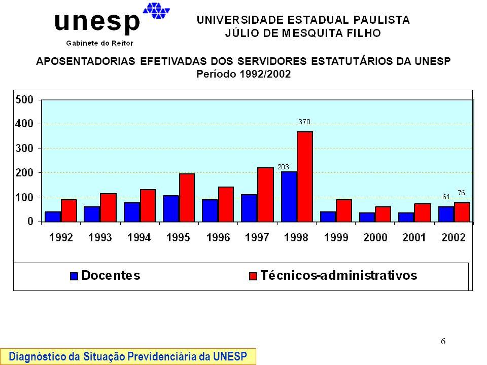 7 IMPACTO % DO DISPÊNDIO COM INATIVOS NA FOLHA DE PAGAMENTO ANUAL Período 1992/2002 OBS: Para o cálculo dos percentuais, os valores da folha de pagamento foram atualizados pelo IGP_DI até Dezembro/2002.