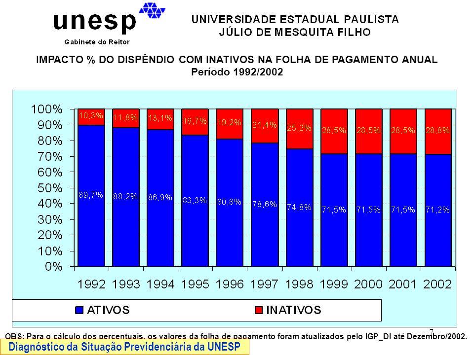 8 DISPÊNDIOS COM A FOLHA DE PAGAMENTO – EM MILHÕES DE REAIS Período 1995/2002 OBS: Os valores da folha de pagamento foram atualizados pelo IGP_DI até Dezembro/2002.