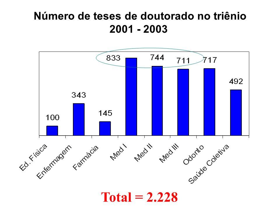 Total = 2.228 Número de teses de doutorado no triênio 2001 - 2003