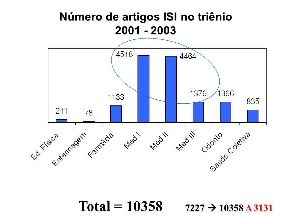 Total = 10358 Número de artigos ISI no triênio 2001 - 2003 7227 10358 Δ 3131