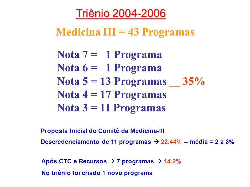 Triênio 2004-2006 Medicina III = 43 Programas Nota 7 = 1 Programa Nota 6 = 1 Programa Nota 5 = 13 Programas __ 35% Nota 4 = 17 Programas Nota 3 = 11 Programas Proposta Inicial do Comitê da Medicina-III Descredenciamento de 11 programas 22.44% -- média = 2 a 3% Após CTC e Recursos 7 programas 14.2% No triênio foi criado 1 novo programa