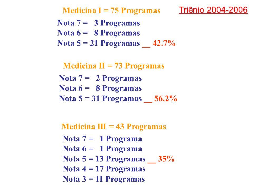 Nota 7 = 3 Programas Nota 6 = 8 Programas Nota 5 = 21 Programas __ 42.7% Medicina I = 75 Programas Medicina II = 73 Programas Nota 7 = 2 Programas Nota 6 = 8 Programas Nota 5 = 31 Programas __ 56.2% Medicina III = 43 Programas Nota 7 = 1 Programa Nota 6 = 1 Programa Nota 5 = 13 Programas __ 35% Nota 4 = 17 Programas Nota 3 = 11 Programas Triênio 2004-2006