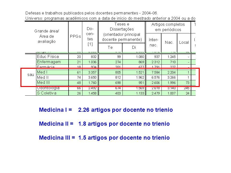 Medicina I = 2.26 artigos por docente no trienio Medicina II = 1.8 artigos por docente no trienio Medicina III = 1.5 artigos por docente no trienio