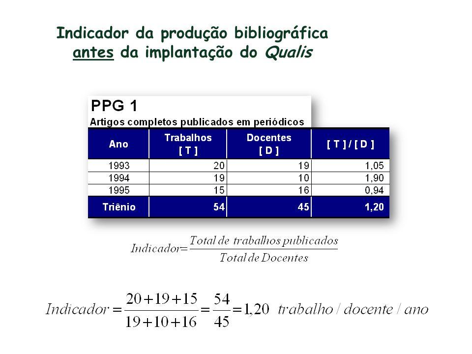 Indicador da produção bibliográfica antes da implantação do Qualis