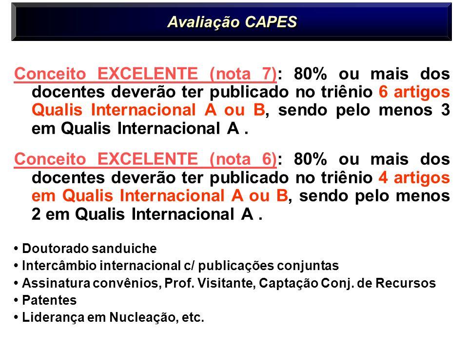 Conceito EXCELENTE (nota 7): 80% ou mais dos docentes deverão ter publicado no triênio 6 artigos Qualis Internacional A ou B, sendo pelo menos 3 em Qualis Internacional A.