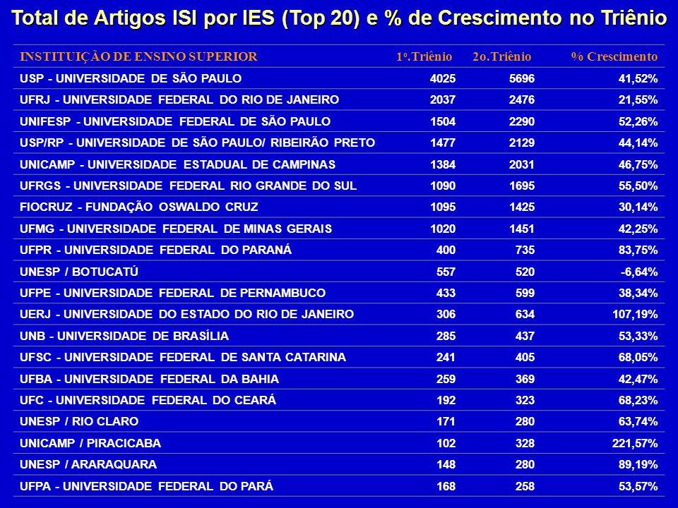 INSTITUIÇÃO DE ENSINO SUPERIOR1 o.Triênio2o.Triênio% Crescimento USP - UNIVERSIDADE DE SÃO PAULO4025569641,52% UFRJ - UNIVERSIDADE FEDERAL DO RIO DE JANEIRO2037247621,55% UNIFESP - UNIVERSIDADE FEDERAL DE SÃO PAULO1504229052,26% USP/RP - UNIVERSIDADE DE SÃO PAULO/ RIBEIRÃO PRETO1477212944,14% UNICAMP - UNIVERSIDADE ESTADUAL DE CAMPINAS1384203146,75% UFRGS - UNIVERSIDADE FEDERAL RIO GRANDE DO SUL1090169555,50% FIOCRUZ - FUNDAÇÃO OSWALDO CRUZ1095142530,14% UFMG - UNIVERSIDADE FEDERAL DE MINAS GERAIS1020145142,25% UFPR - UNIVERSIDADE FEDERAL DO PARANÁ40073583,75% UNESP / BOTUCATÚ557520-6,64% UFPE - UNIVERSIDADE FEDERAL DE PERNAMBUCO43359938,34% UERJ - UNIVERSIDADE DO ESTADO DO RIO DE JANEIRO306634107,19% UNB - UNIVERSIDADE DE BRASÍLIA28543753,33% UFSC - UNIVERSIDADE FEDERAL DE SANTA CATARINA24140568,05% UFBA - UNIVERSIDADE FEDERAL DA BAHIA25936942,47% UFC - UNIVERSIDADE FEDERAL DO CEARÁ19232368,23% UNESP / RIO CLARO17128063,74% UNICAMP / PIRACICABA102328221,57% UNESP / ARARAQUARA14828089,19% UFPA - UNIVERSIDADE FEDERAL DO PARÁ16825853,57% Total de Artigos ISI por IES (Top 20) e % de Crescimento no Triênio