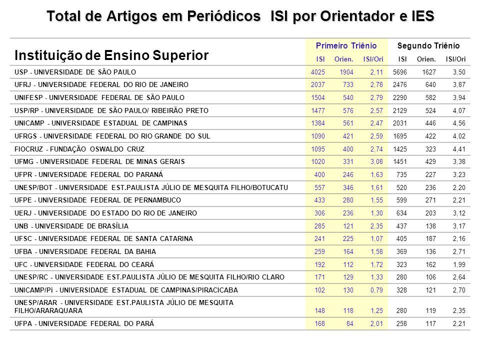 Total de Artigos em Periódicos ISI por Orientador e IES Instituição de Ensino Superior Primeiro TriênioSegundo Triênio ISIOrien.ISI/OriISIOrien.ISI/Ori USP - UNIVERSIDADE DE SÃO PAULO402519042,11569616273,50 UFRJ - UNIVERSIDADE FEDERAL DO RIO DE JANEIRO20377332,7824766403,87 UNIFESP - UNIVERSIDADE FEDERAL DE SÃO PAULO15045402,7922905823,94 USP/RP - UNIVERSIDADE DE SÃO PAULO/ RIBEIRÃO PRETO14775762,5721295244,07 UNICAMP - UNIVERSIDADE ESTADUAL DE CAMPINAS13845612,4720314464,56 UFRGS - UNIVERSIDADE FEDERAL DO RIO GRANDE DO SUL10904212,5916954224,02 FIOCRUZ - FUNDAÇÃO OSWALDO CRUZ10954002,7414253234,41 UFMG - UNIVERSIDADE FEDERAL DE MINAS GERAIS10203313,0814514293,38 UFPR - UNIVERSIDADE FEDERAL DO PARANÁ4002461,637352273,23 UNESP/BOT - UNIVERSIDADE EST.PAULISTA JÚLIO DE MESQUITA FILHO/BOTUCATU5573461,615202362,20 UFPE - UNIVERSIDADE FEDERAL DE PERNAMBUCO4332801,555992712,21 UERJ - UNIVERSIDADE DO ESTADO DO RIO DE JANEIRO3062361,306342033,12 UNB - UNIVERSIDADE DE BRASÍLIA2851212,354371383,17 UFSC - UNIVERSIDADE FEDERAL DE SANTA CATARINA2412251,074051872,16 UFBA - UNIVERSIDADE FEDERAL DA BAHIA2591641,583691362,71 UFC - UNIVERSIDADE FEDERAL DO CEARÁ1921121,723231621,99 UNESP/RC - UNIVERSIDADE EST.PAULISTA JÚLIO DE MESQUITA FILHO/RIO CLARO1711291,332801062,64 UNICAMP/Pi - UNIVERSIDADE ESTADUAL DE CAMPINAS/PIRACICABA1021300,793281212,70 UNESP/ARAR - UNIVERSIDADE EST.PAULISTA JÚLIO DE MESQUITA FILHO/ARARAQUARA1481181,252801192,35 UFPA - UNIVERSIDADE FEDERAL DO PARÁ168842,012581172,21