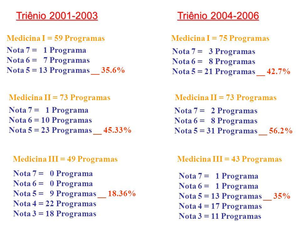 Nota 7 = 1 Programa Nota 6 = 7 Programas Nota 5 = 13 Programas __ 35.6% Medicina I = 59 Programas Medicina II = 73 Programas Nota 7 = 1 Programa Nota 6 = 10 Programas Nota 5 = 23 Programas __ 45.33% Medicina III = 49 Programas Nota 7 = 0 Programa Nota 6 = 0 Programa Nota 5 = 9 Programas __ 18.36% Nota 4 = 22 Programas Nota 3 = 18 Programas Nota 7 = 3 Programas Nota 6 = 8 Programas Nota 5 = 21 Programas __ 42.7% Medicina I = 75 Programas Medicina II = 73 Programas Nota 7 = 2 Programas Nota 6 = 8 Programas Nota 5 = 31 Programas __ 56.2% Medicina III = 43 Programas Nota 7 = 1 Programa Nota 6 = 1 Programa Nota 5 = 13 Programas __ 35% Nota 4 = 17 Programas Nota 3 = 11 Programas Triênio 2004-2006 Triênio 2001-2003