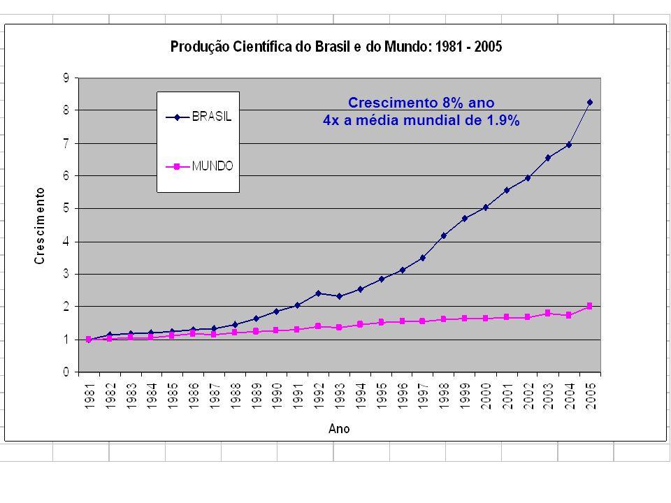 Crescimento 8% ano 4x a média mundial de 1.9%