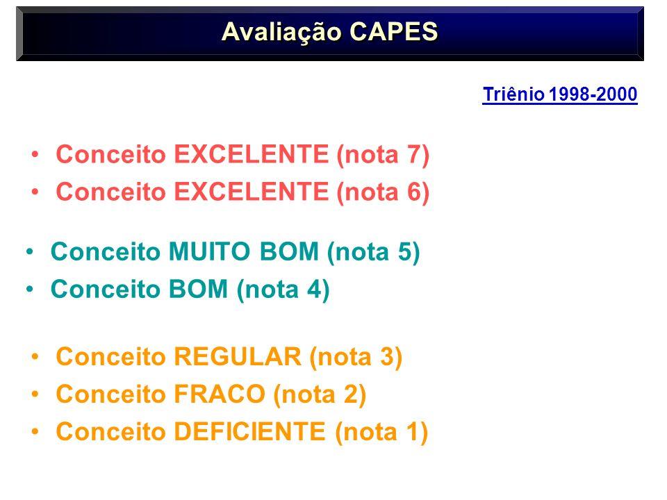 Conceito MUITO BOM (nota 5) Conceito BOM (nota 4) Avaliação CAPES Conceito REGULAR (nota 3) Conceito FRACO (nota 2) Conceito DEFICIENTE (nota 1) Conceito EXCELENTE (nota 7) Conceito EXCELENTE (nota 6) Triênio 1998-2000