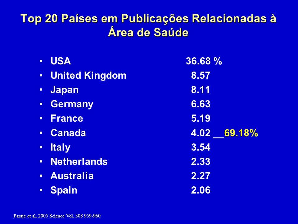 Top 20 Países em Publicações Relacionadas à Área de Saúde USA 36.68 % United Kingdom 8.57 Japan 8.11 Germany 6.63 France 5.19 Canada 4.02 __69.18% Italy 3.54 Netherlands 2.33 Australia 2.27 Spain 2.06 Paraje et al.