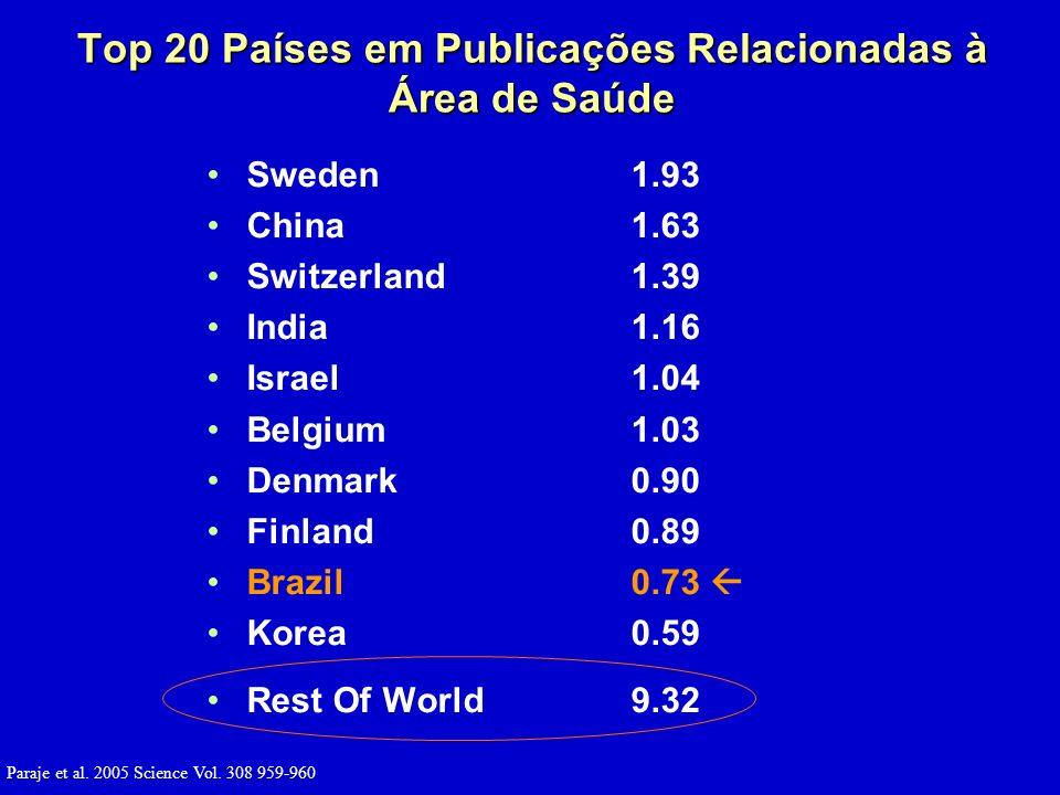 Sweden1.93 China1.63 Switzerland1.39 India1.16 Israel1.04 Belgium1.03 Denmark0.90 Finland0.89 Brazil0.73 Korea0.59 Rest Of World9.32 Paraje et al.