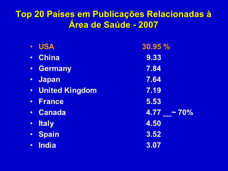 Top 20 Países em Publicações Relacionadas à Área de Saúde - 2007 USA 30.95 % China 9.33 Germany 7.84 Japan 7.64 United Kingdom 7.19 France 5.53 Canada 4.77 __~ 70% Italy 4.50 Spain 3.52 India 3.07