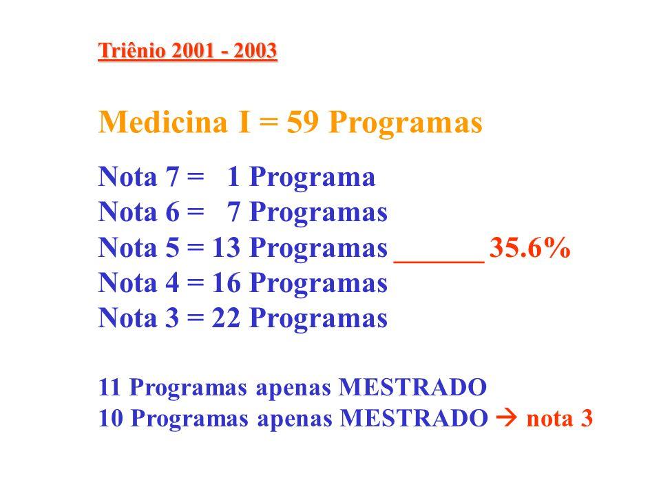 Nota 7 = 1 Programa Nota 6 = 7 Programas Nota 5 = 13 Programas ______ 35.6% Nota 4 = 16 Programas Nota 3 = 22 Programas Medicina I = 59 Programas 11 Programas apenas MESTRADO 10 Programas apenas MESTRADO nota 3 Triênio 2001 - 2003