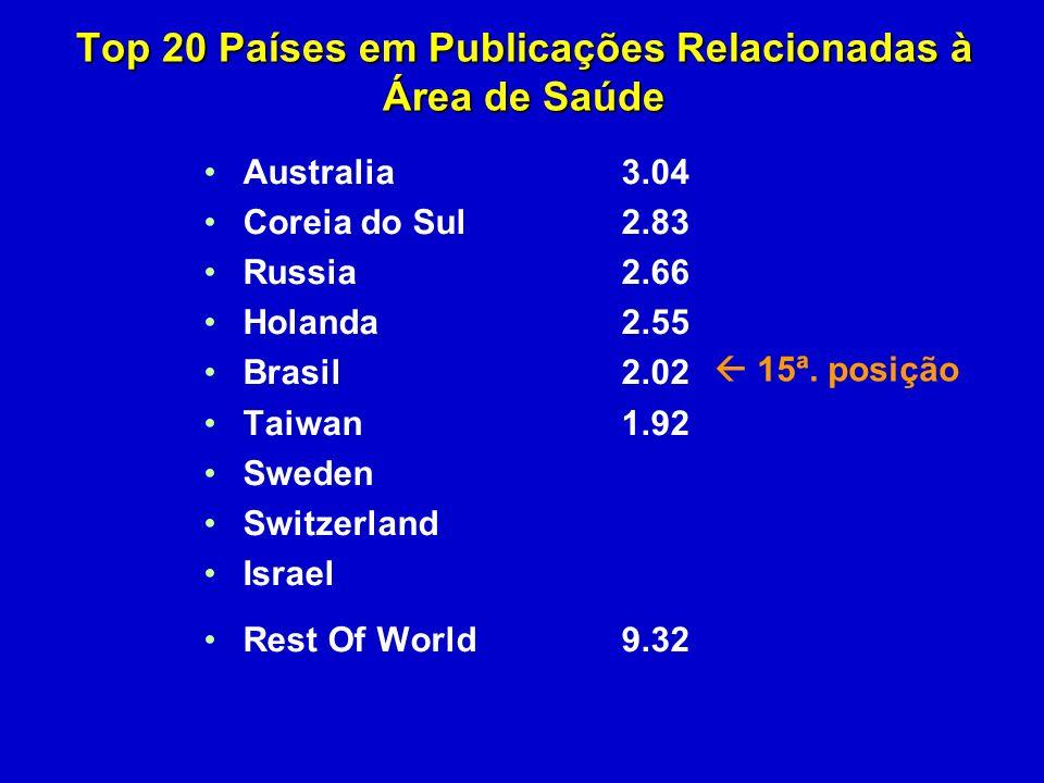 Australia3.04 Coreia do Sul 2.83 Russia2.66 Holanda2.55 Brasil2.02 Taiwan1.92 Sweden Switzerland Israel Rest Of World9.32 Top 20 Países em Publicações Relacionadas à Área de Saúde 15ª.