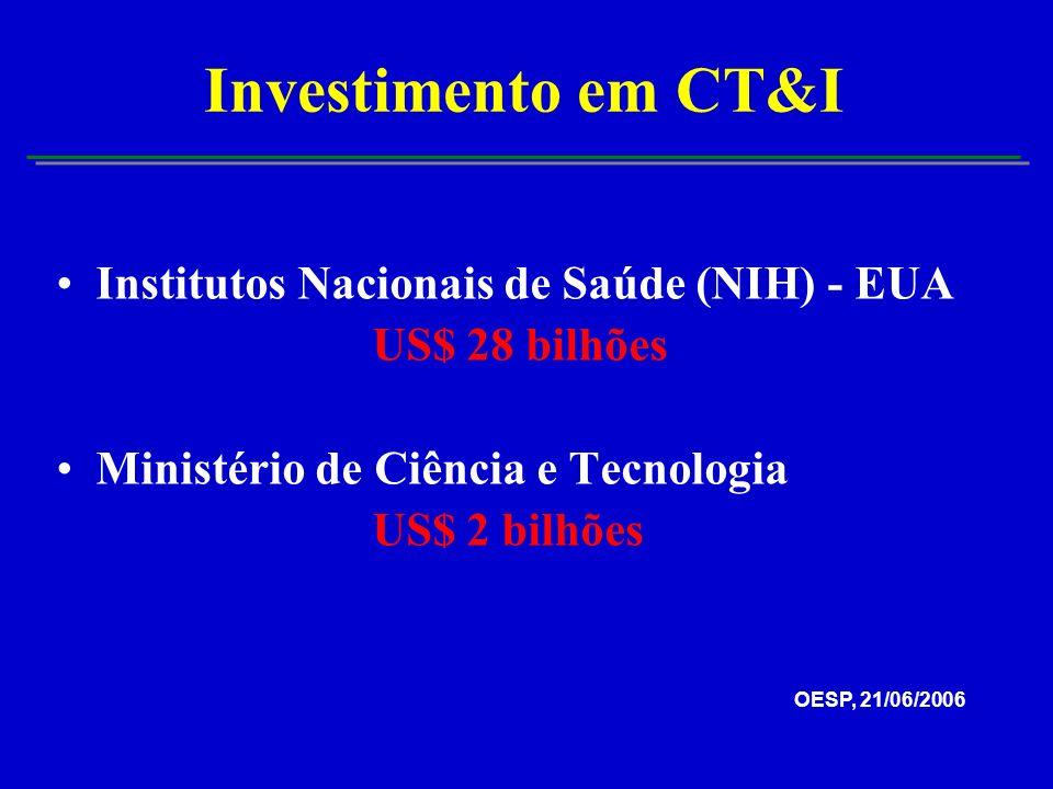 Investimento em CT&I Institutos Nacionais de Saúde (NIH) - EUA US$ 28 bilhões Ministério de Ciência e Tecnologia US$ 2 bilhões OESP, 21/06/2006