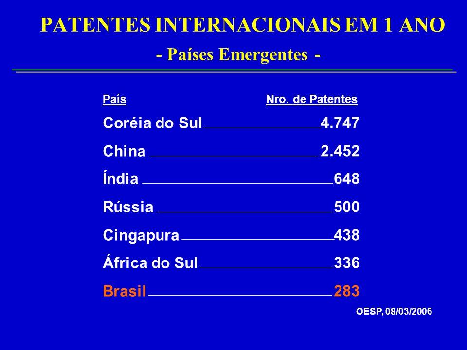 PATENTES INTERNACIONAIS EM 1 ANO - Países Emergentes - Coréia do Sul China Índia Rússia Cingapura África do Sul Brasil 4.747 2.452 648 500 438 336 283 País Nro.