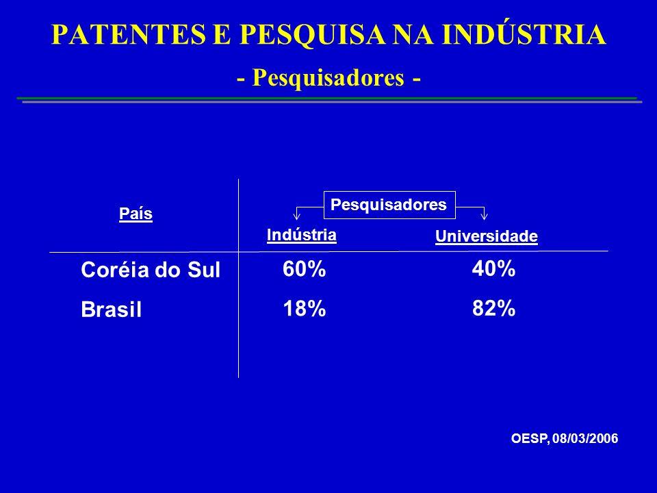 PATENTES E PESQUISA NA INDÚSTRIA - Pesquisadores - Coréia do Sul Brasil 40% 82% Indústria Universidade 60% 18% OESP, 08/03/2006 País Pesquisadores