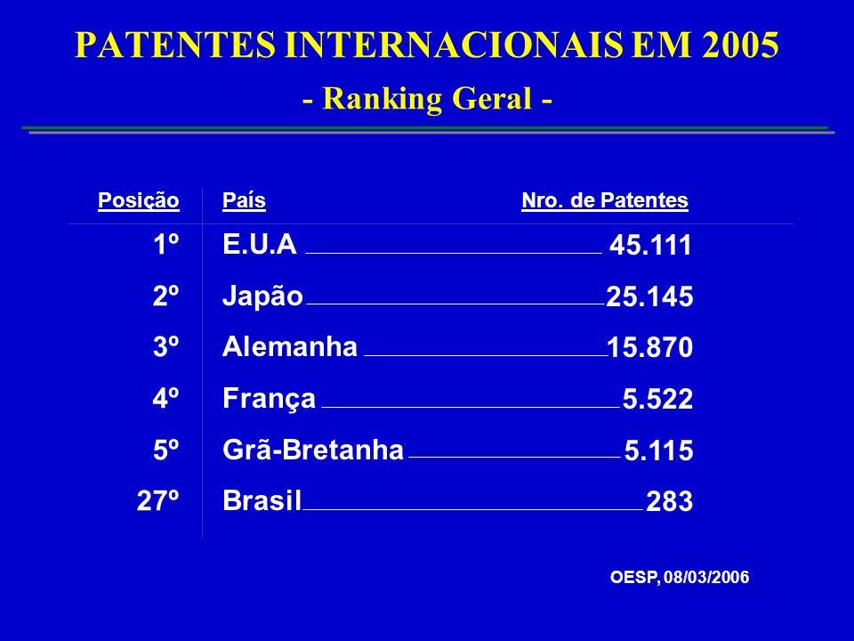 PATENTES INTERNACIONAIS EM 2005 - Ranking Geral - E.U.A Japão Alemanha França Grã-Bretanha Brasil 45.111 25.145 15.870 5.522 5.115 283 País Nro.