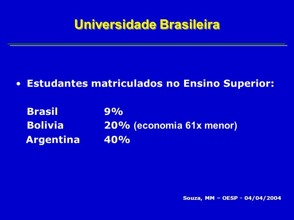 Estudantes matriculados no Ensino Superior: Brasil9% Bolivia20% (economia 61x menor) Argentina40% Souza, MM – OESP - 04/04/2004 Universidade Brasileira