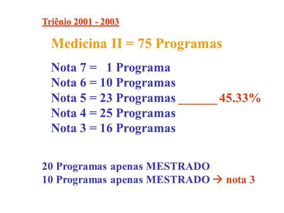Nota 7 = 1 Programa Nota 6 = 10 Programas Nota 5 = 23 Programas ______ 45.33% Nota 4 = 25 Programas Nota 3 = 16 Programas Medicina II = 75 Programas 20 Programas apenas MESTRADO 10 Programas apenas MESTRADO nota 3 Triênio 2001 - 2003