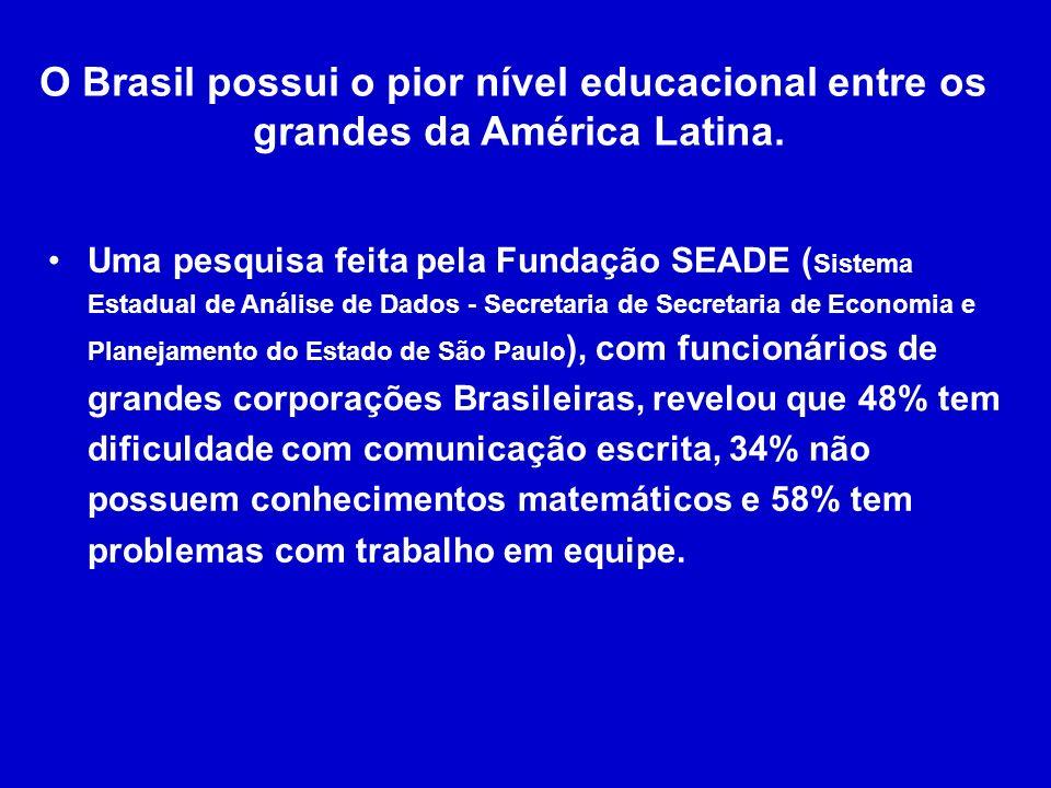 O Brasil possui o pior nível educacional entre os grandes da América Latina.