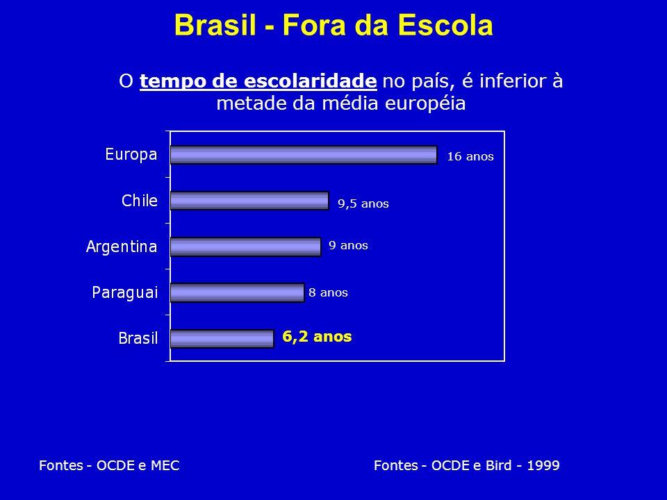 O tempo de escolaridade no país, é inferior à metade da média européia Fontes - OCDE e MEC Fontes - OCDE e Bird - 1999 16 anos 9,5 anos 9 anos 8 anos 6,2 anos Brasil - Fora da Escola