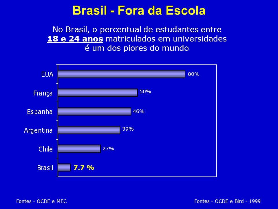 No Brasil, o percentual de estudantes entre 18 e 24 anos matriculados em universidades é um dos piores do mundo Fontes - OCDE e MECFontes - OCDE e Bird - 1999 7.7 % 27% 39% 46% 50% 80% Brasil - Fora da Escola