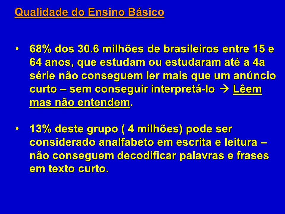 68% dos 30.6 milhões de brasileiros entre 15 e 64 anos, que estudam ou estudaram até a 4a série não conseguem ler mais que um anúncio curto – sem conseguir interpretá-lo Lêem mas não entendem.68% dos 30.6 milhões de brasileiros entre 15 e 64 anos, que estudam ou estudaram até a 4a série não conseguem ler mais que um anúncio curto – sem conseguir interpretá-lo Lêem mas não entendem.