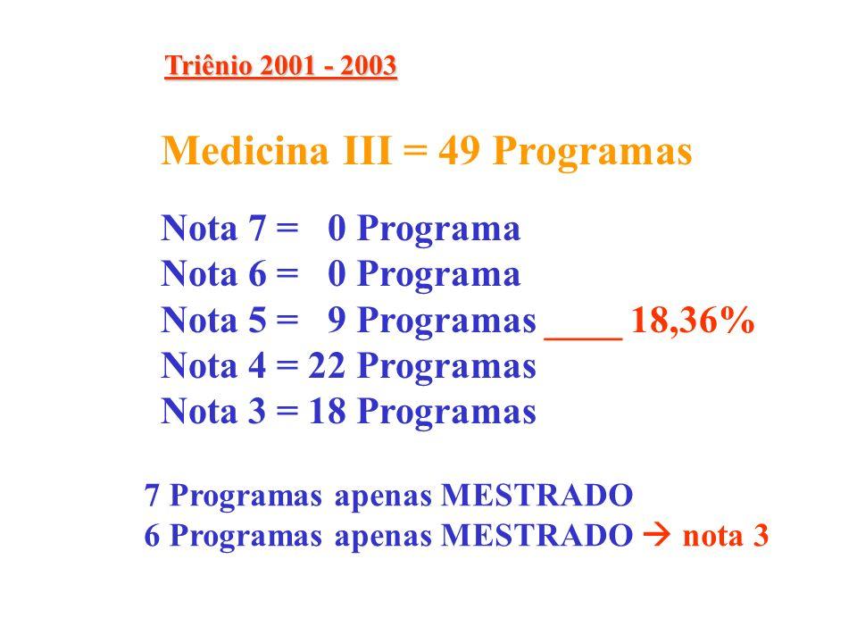 Nota 7 = 1 Programa Nota 6 = 7 Programas Nota 5 = 13 Programas __ 35.6% Medicina I = 59 Programas Medicina II = 73 Programas Nota 7 = 1 Programa Nota 6 = 10 Programas Nota 5 = 23 Programas __ 45.33% Medicina III = 49 Programas Nota 7 = 0 Programa Nota 6 = 0 Programa Nota 5 = 9 Programas ___ 18.36% Nota 4 = 22 Programas Nota 3 = 18 Programas